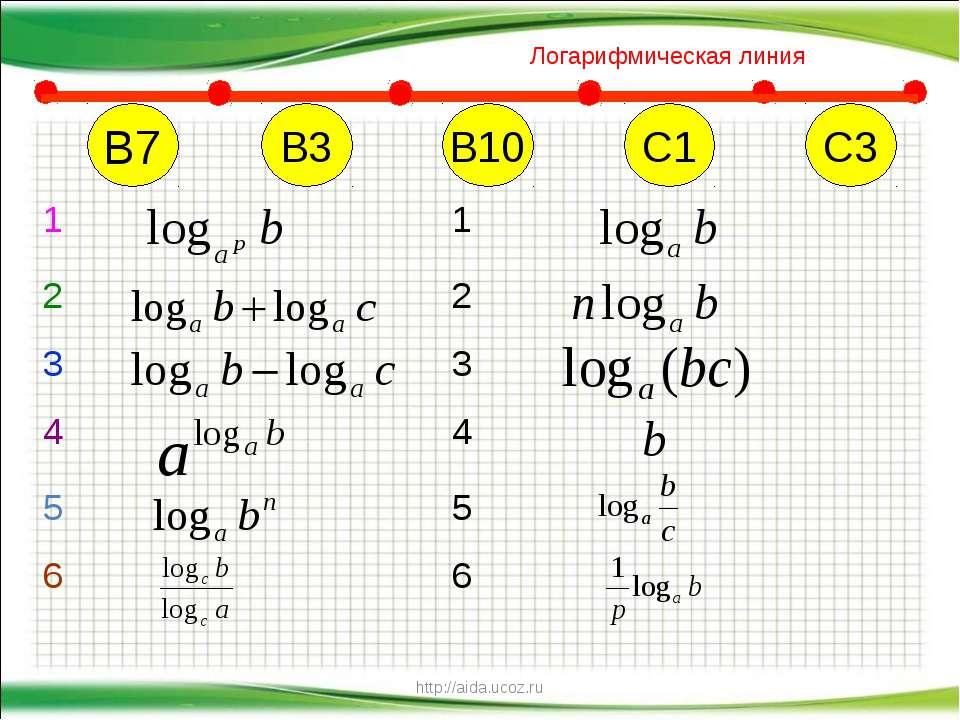 http://aida.ucoz.ru В7 В10 С1 С3 В3 Логарифмическая линия 1 1 2 2 3 3 4 4 5 5...