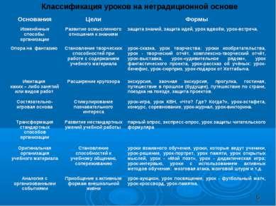 Классификация уроков на нетрадиционной основе * Основания Цели Формы Изменённ...