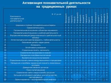 Активизация познавательной деятельности на традиционных уроках *