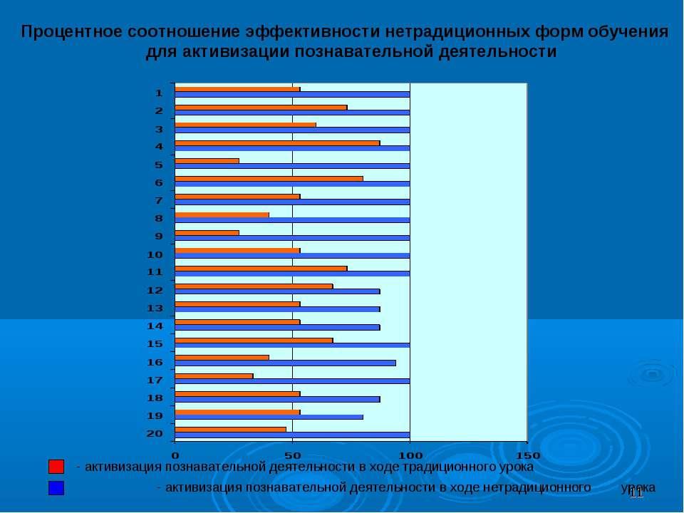 Процентное соотношение эффективности нетрадиционных форм обучения для активиз...