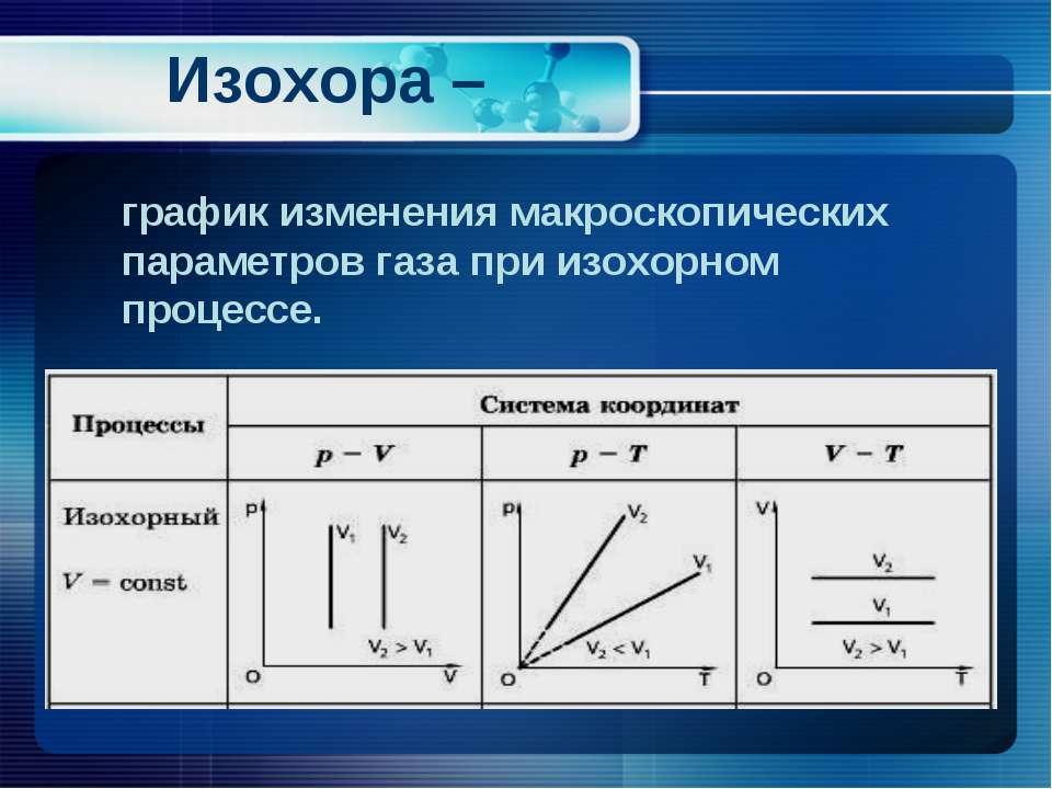 Изохора – график изменения макроскопических параметров газа при изохорном про...