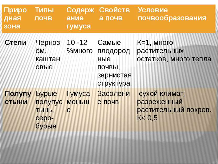 Степи Чернозём, каштановые 10 -12 %много Самые плодородные почвы, зернистая с...