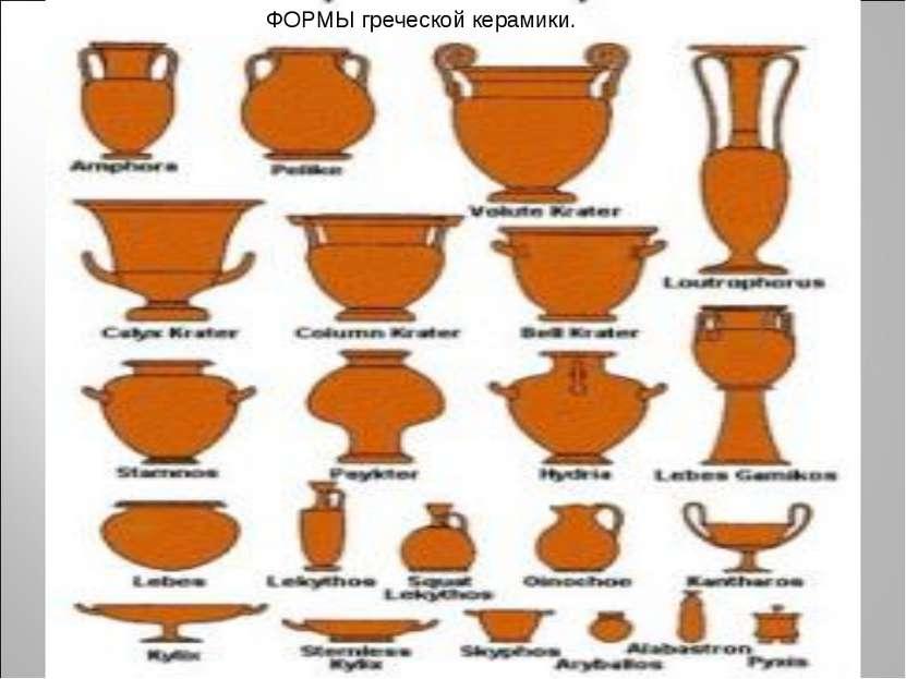 ФОРМЫ греческой керамики.