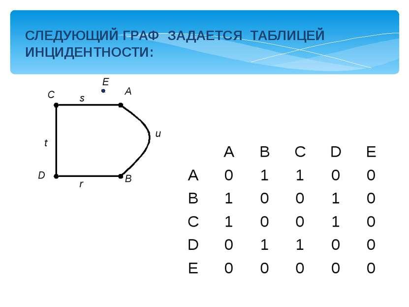 СЛЕДУЮЩИЙ ГРАФ ЗАДАЕТСЯ ТАБЛИЦЕЙ ИНЦИДЕНТНОСТИ: A B C D E u s t r A B C D E A...