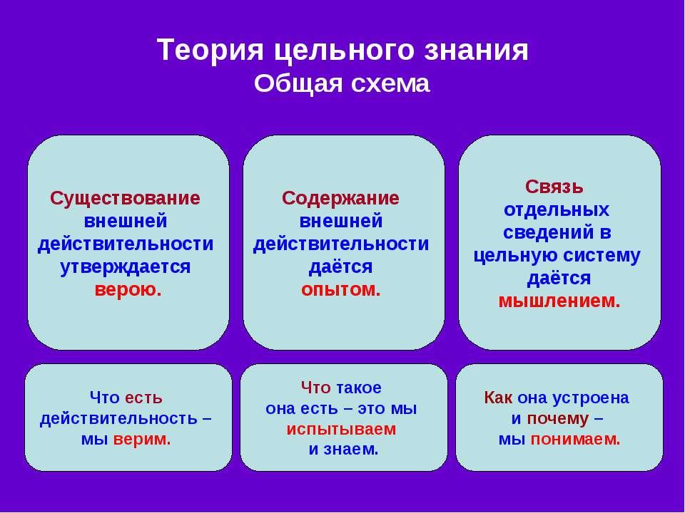 Теория цельного знания Общая схема Существование внешней действительности утв...