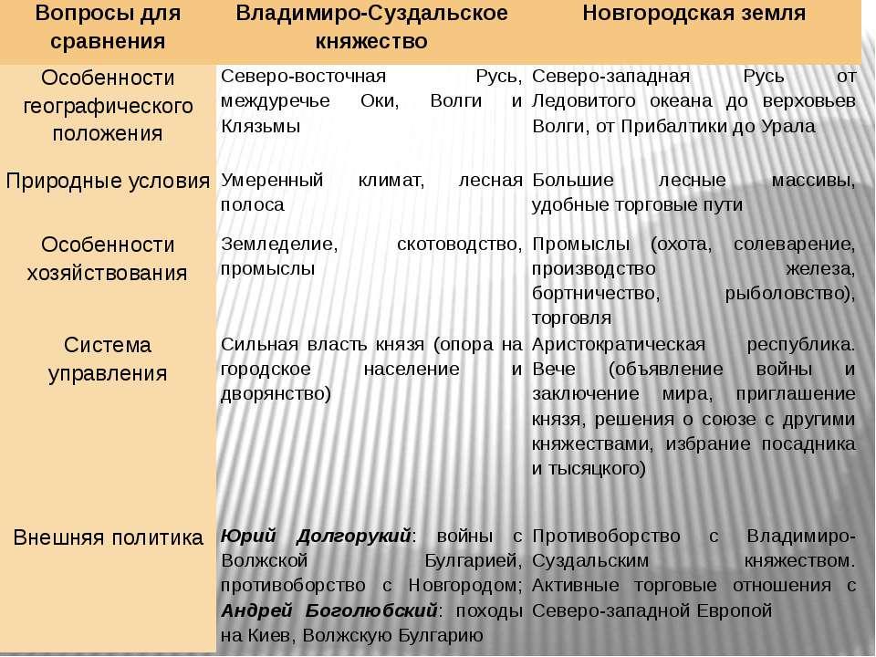 Вопросы для сравнения Владимиро-Суздальское княжество Новгородская земля Особ...