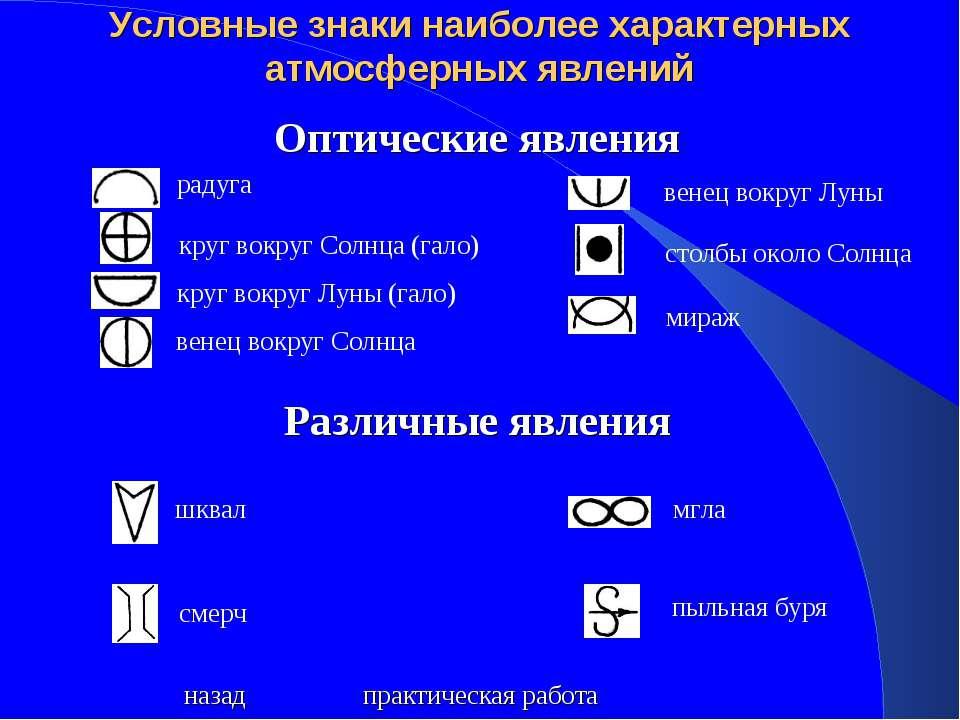 Условные знаки наиболее характерных атмосферных явлений Оптические явления ра...
