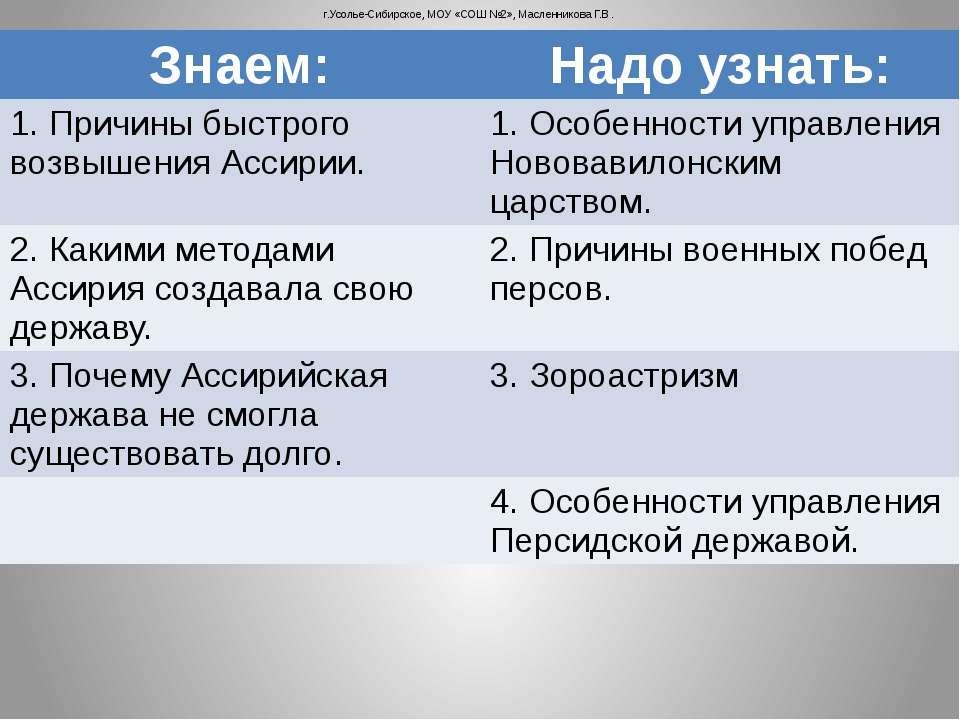 г.Усолье-Сибирское, МОУ «СОШ №2», Масленникова Г.В. Знаем: Надо узнать: 1. Пр...