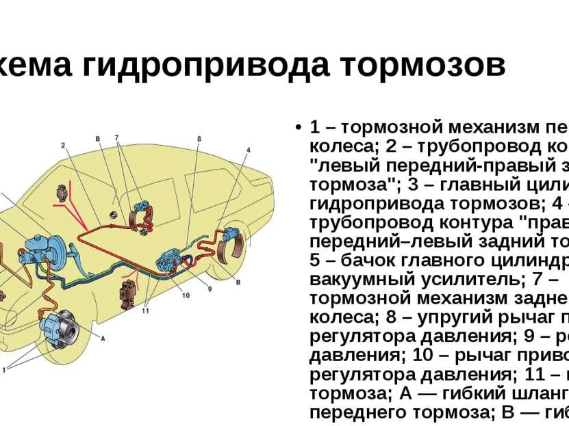 Схема гидропривода тормозов 1 – тормозной механизм переднего колеса; 2 – труб...