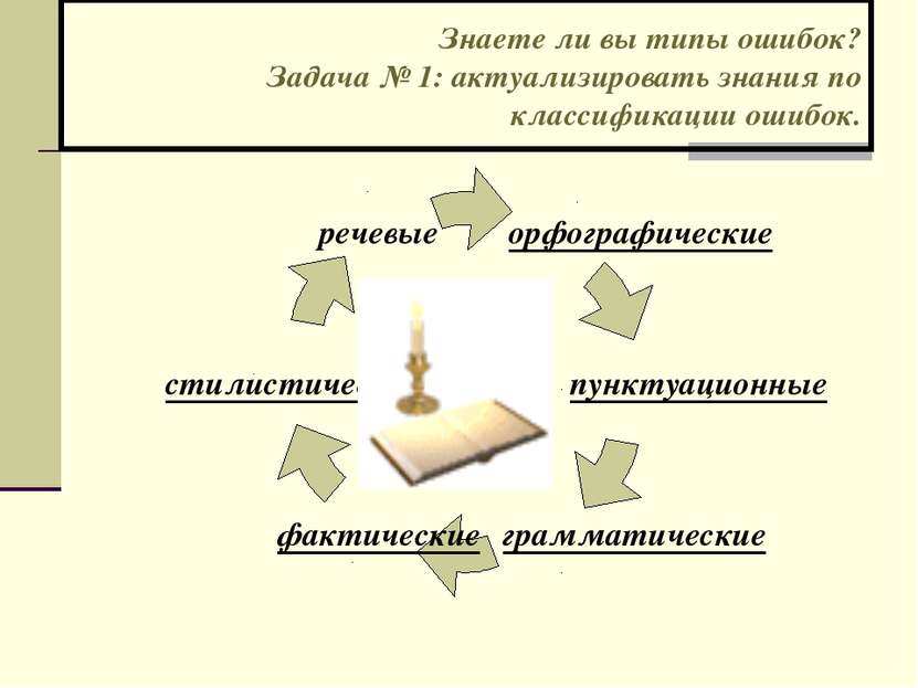 Знаете ли вы типы ошибок? Задача № 1: актуализировать знания по классификации...