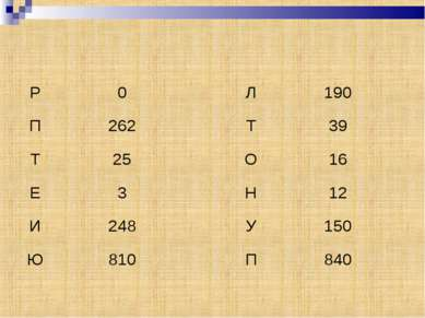 Р 0 П 262 Т 25 Е 3 И 248 Ю 810 Л 190 Т 39 О 16 Н 12 У 150 П 840