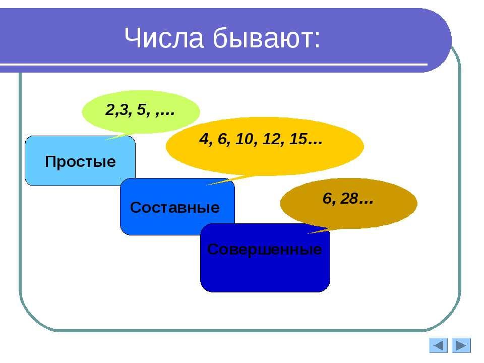 Числа бывают: Простые Составные 2,3, 5, ,… 4, 6, 10, 12, 15… Совершенные 6, 28…