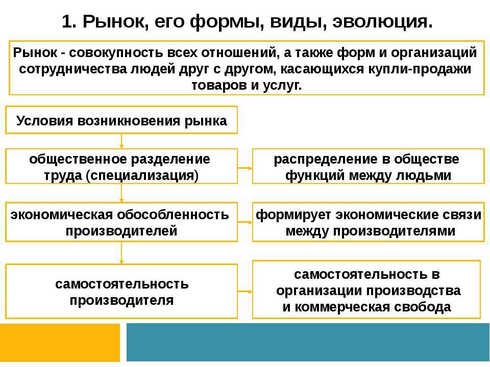 1. Рынок, его формы, виды, эволюция. Рынок - совокупность всех отношений, а т...