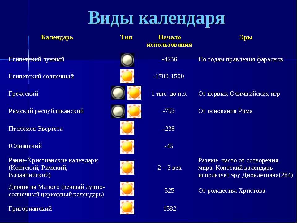 Виды календаря Календарь Тип Начало использования Эры Египетский лунный -4236...