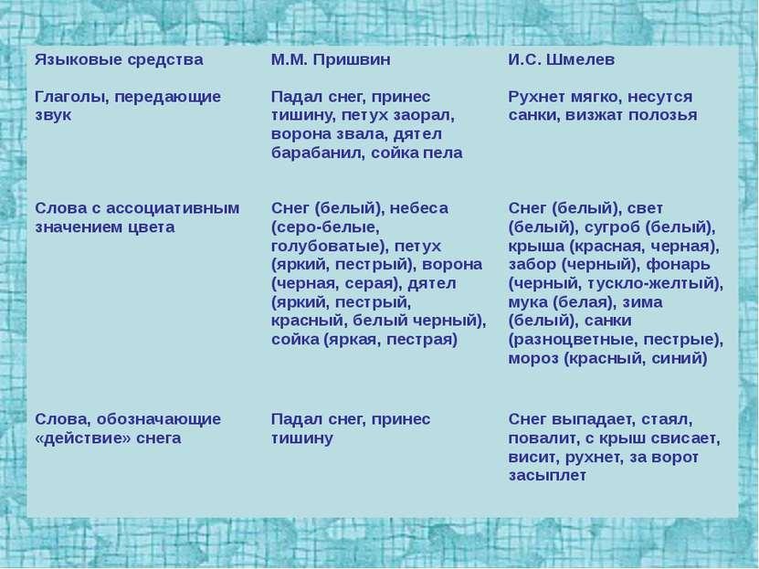 Языковые средства М.М. Пришвин И.С. Шмелев Глаголы, передающие звук Падал сне...