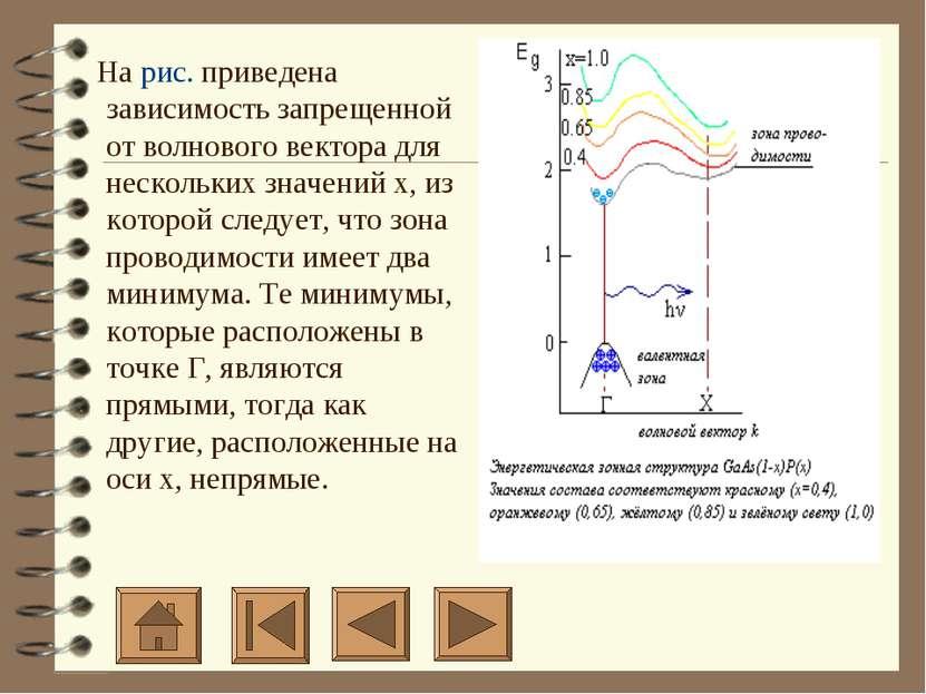 На рис. приведена зависимость запрещенной от волнового вектора для нескол...