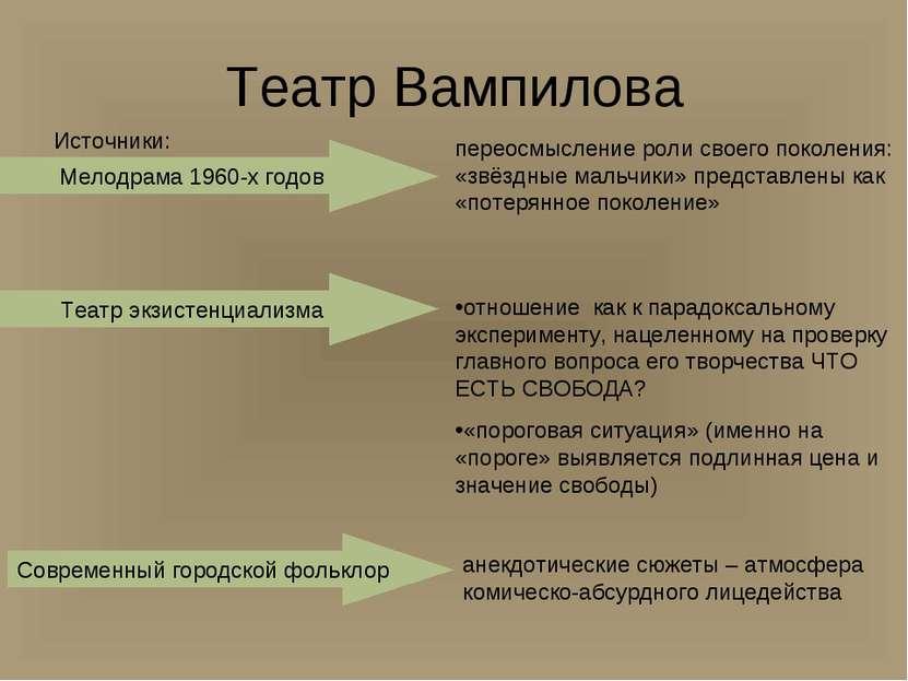 Театр Вампилова Источники: Мелодрама 1960-х годов Театр экзистенциализма пере...