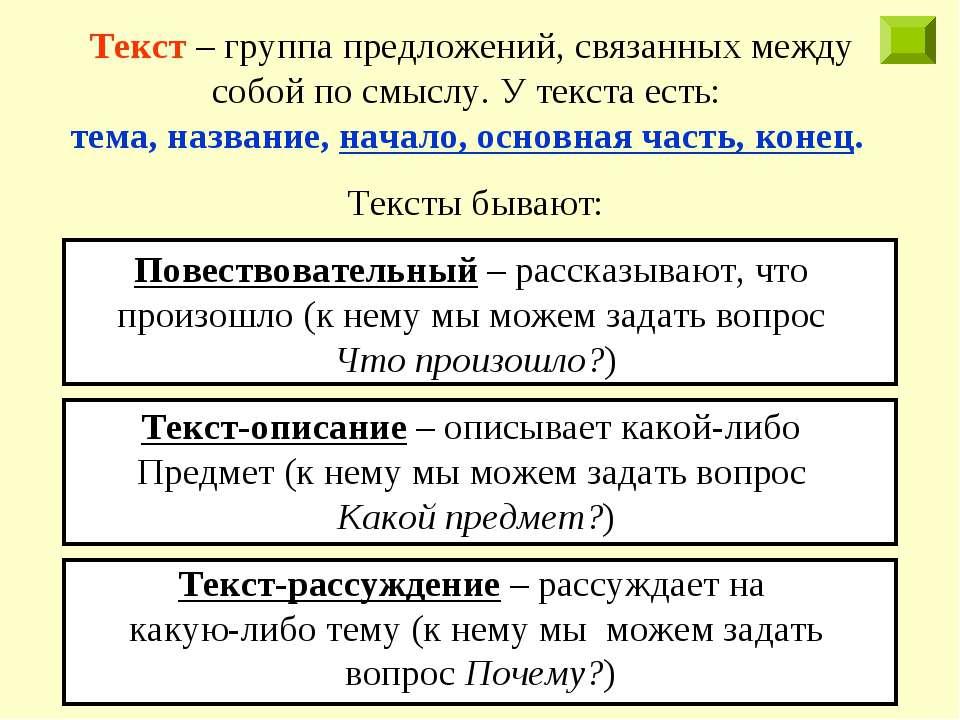 Текст – группа предложений, связанных между собой по смыслу. У текста есть: т...