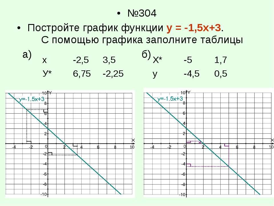 №304 Постройте график функции у = -1,5х+3. С помощью графика заполните таблиц...