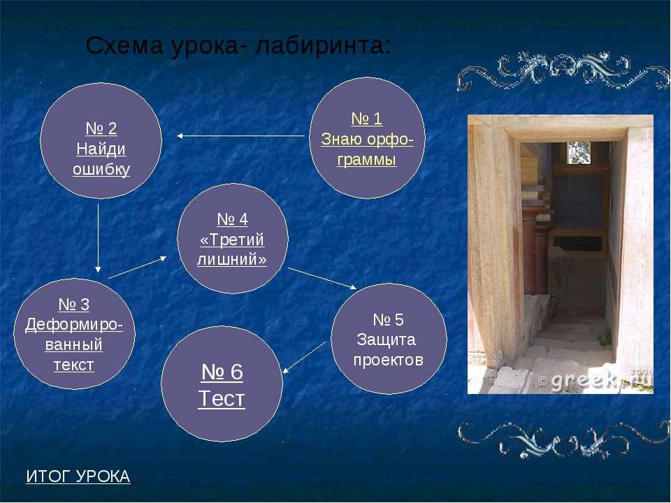 Схема урока- лабиринта: № 1 Знаю орфо- граммы № 3 Деформиро- ванный текст № 6...