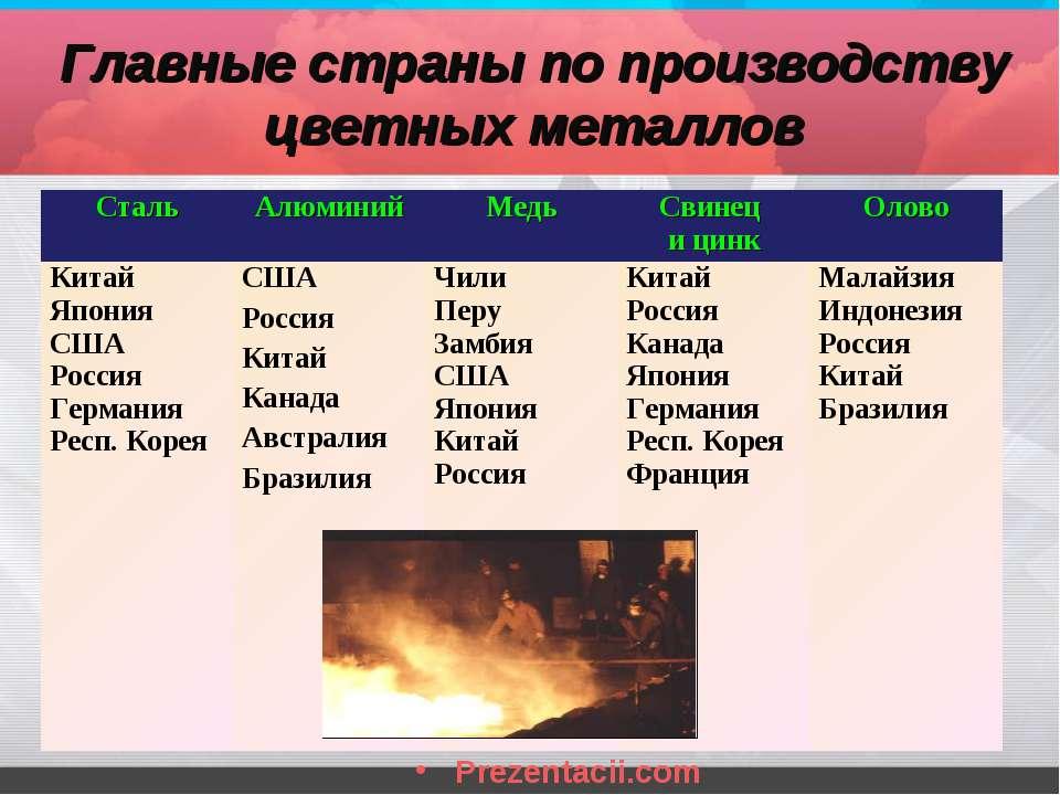 Главные страны по производству цветных металлов  Сталь Алюминий Медь Свинец и...