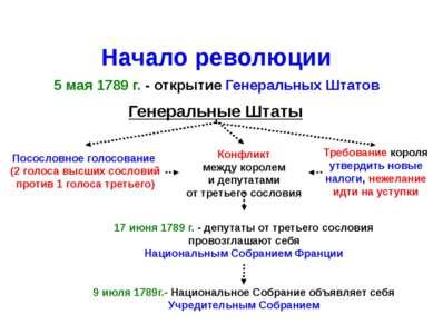 Начало революции 5 мая 1789 г. - открытие Генеральных Штатов Генеральные Штат...