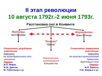 II этап революции 10 августа 1792г.-2 июня 1793г. Расстановка сил в Конвенте ...