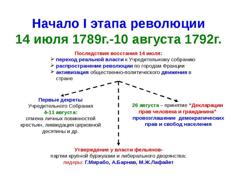 Начало I этапа революции 14 июля 1789г.-10 августа 1792г. Последствия восстан...