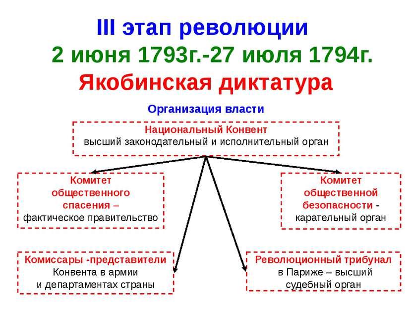 III этап революции 2 июня 1793г.-27 июля 1794г. Якобинская диктатура Организа...