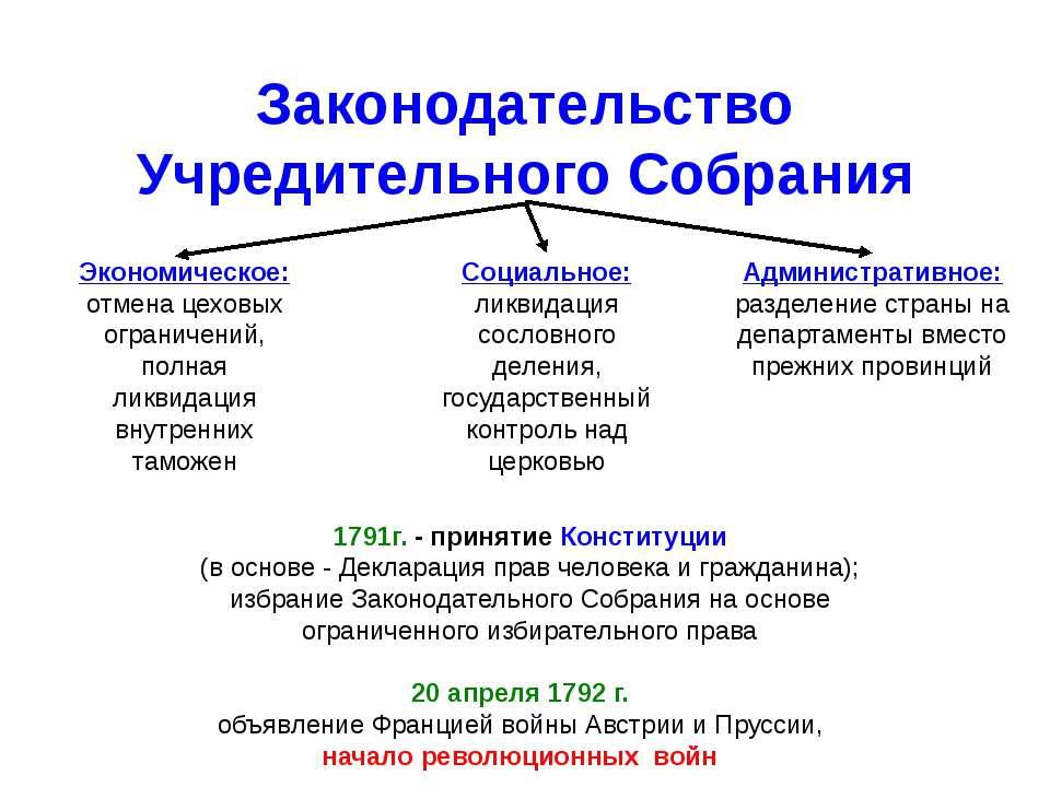 Законодательство Учредительного Собрания Экономическое: отмена цеховых ограни...