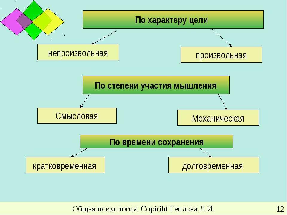 Общая психология. Copiriht Теплова Л.И. * Общая психология. Copiriht Теплова ...