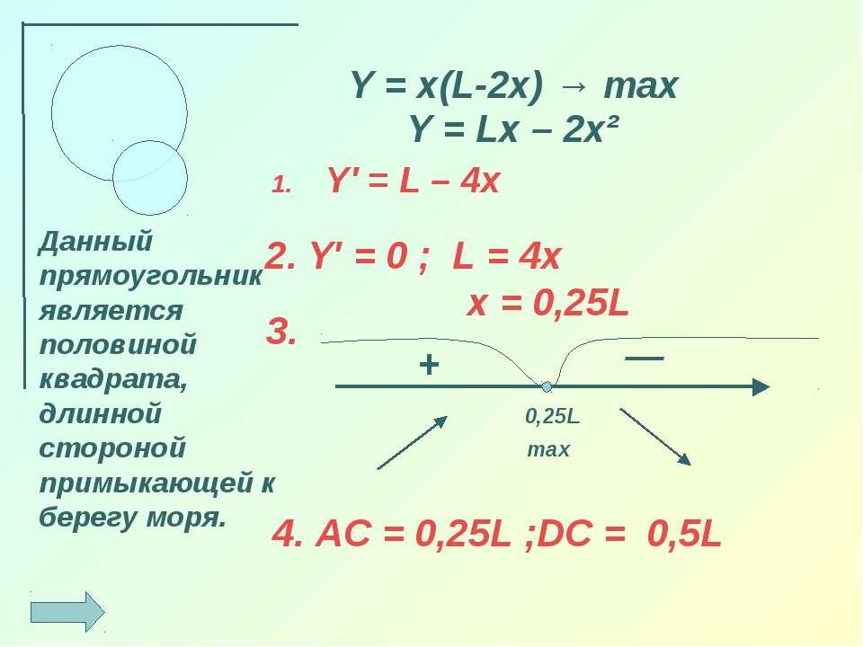 Y′ = L – 4x Y = x(L-2x) → max 0,25L + — max Данный прямоугольник является пол...
