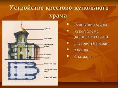 Устройство крестово-купольного храма Основание храма Купол храма (количество ...