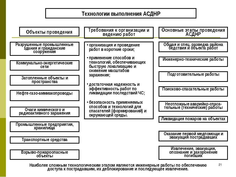 * Технологии выполнения АСДНР Объекты проведения Требования к организации и в...