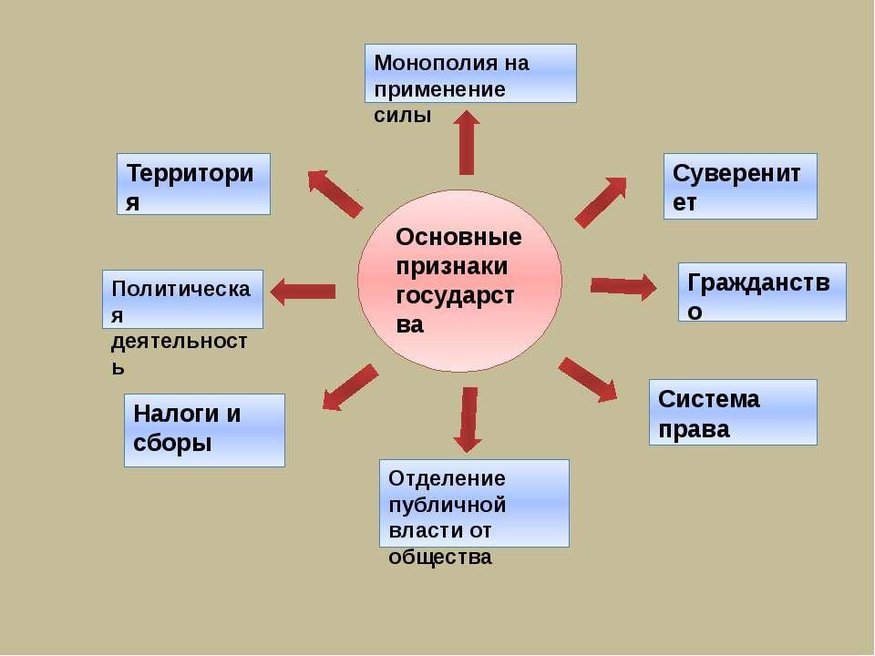 Политическая деятельность Территория Система права Гражданство Налоги и сборы...