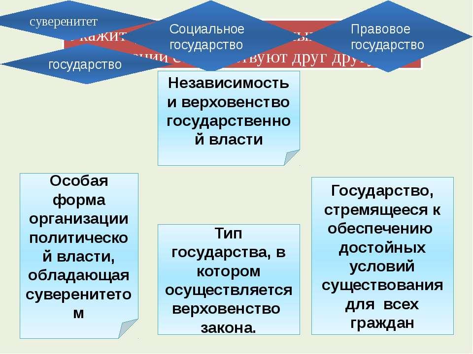 Форма государства Форма правления Политический режим Форма гос. устройства