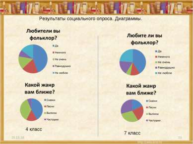 * * Результаты социального опроса. Диаграммы. 4 класс 7 класс