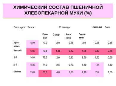 ХИМИЧЕСКИЙ СОСТАВ ПШЕНИЧНОЙ ХЛЕБОПЕКАРНОЙ МУКИ (%) Сорт муки Белок Углеводы Л...