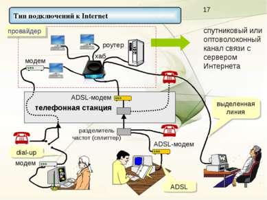 спутниковый или оптоволоконный канал связи с сервером Интернета модем раздели...