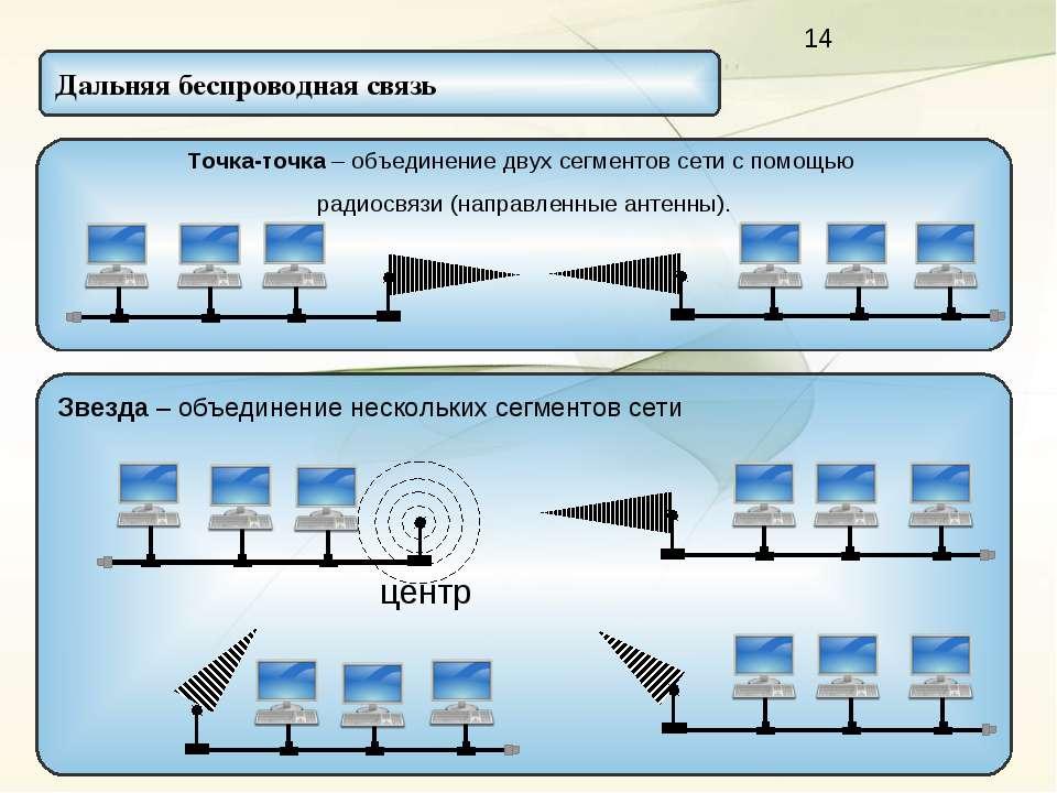 Звезда – объединение нескольких сегментов сети Дальняя беспроводная связь Точ...