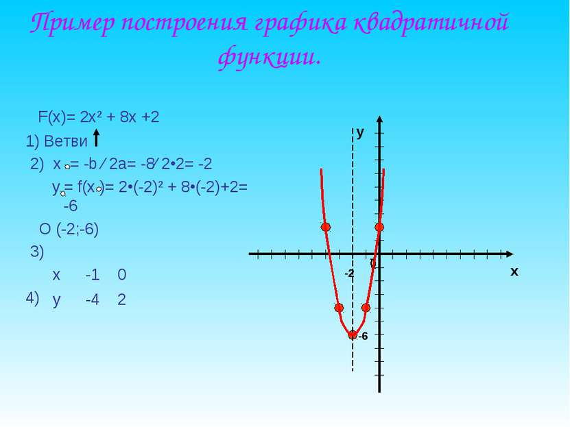 Пример построения графика квадратичной функции. F(x)= 2x² + 8x +2 1) Ветви 2)...