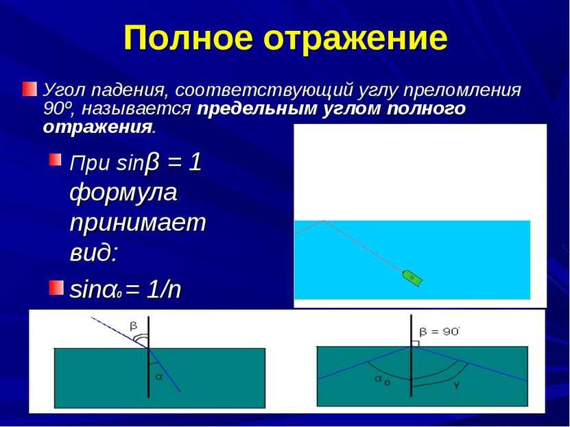 Полное отражение Угол падения, соответствующий углу преломления 90º, называет...