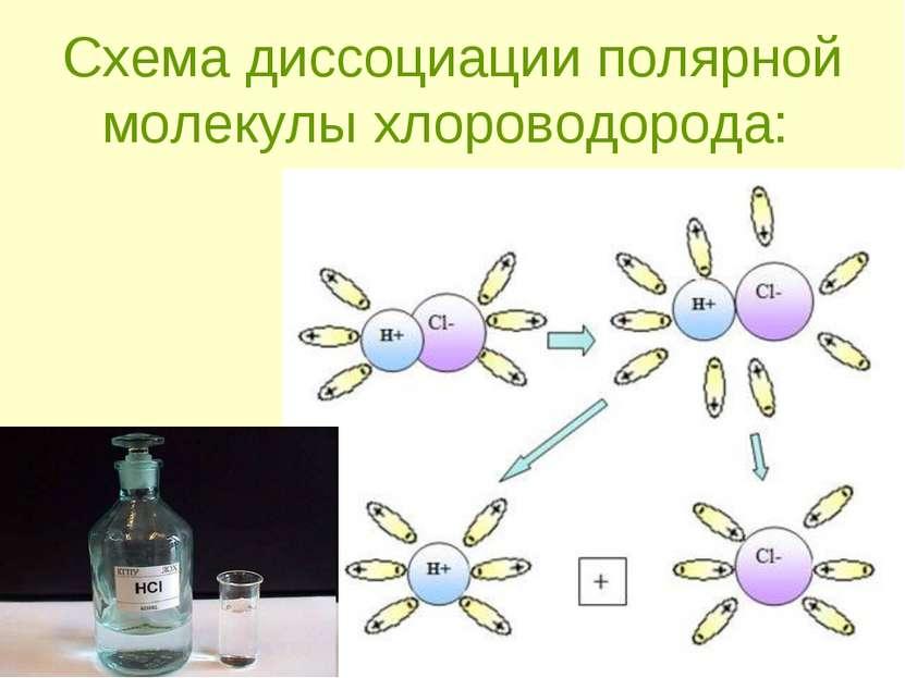 Схема диссоциации полярной молекулы хлороводорода: