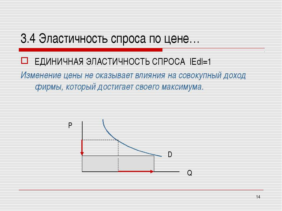 * 3.4 Эластичность спроса по цене… ЕДИНИЧНАЯ ЭЛАСТИЧНОСТЬ СПРОСА  Ed =1 Измен...
