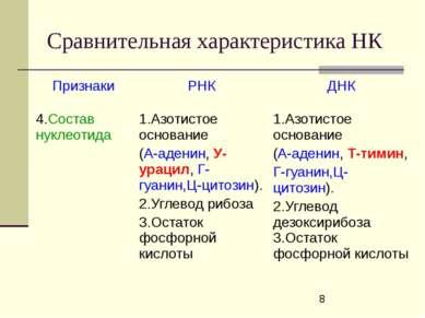 Сравнительная характеристика НК Признаки РНК ДНК 4.Состав нуклеотида 1.Азотис...