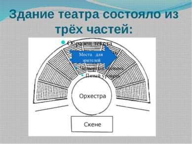 Здание театра состояло из трёх частей: Места для зрителей