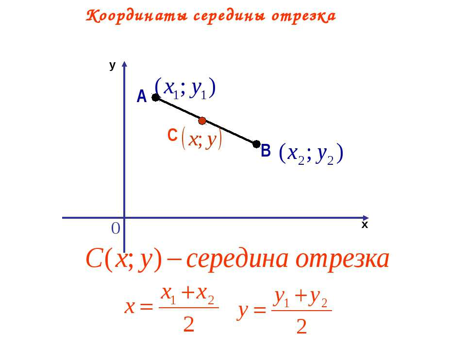Координаты середины отрезка С