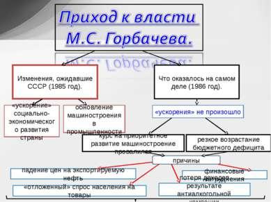 Изменения, ожидавшие СССР (1985 год). Что оказалось на самом деле (1986 год)....
