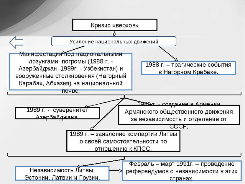 Кризис «верхов» Усиление национальных движений 1988 г. – трагические события ...