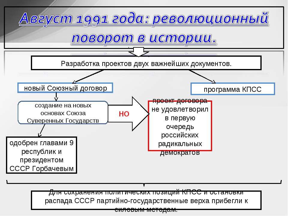 Разработка проектов двух важнейших документов. новый Союзный договор программ...